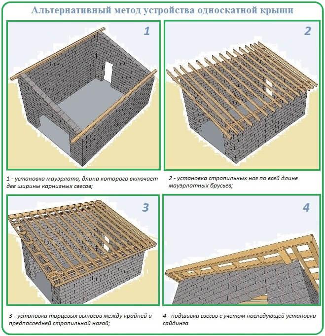 Построить односкатную крышу  на гараж