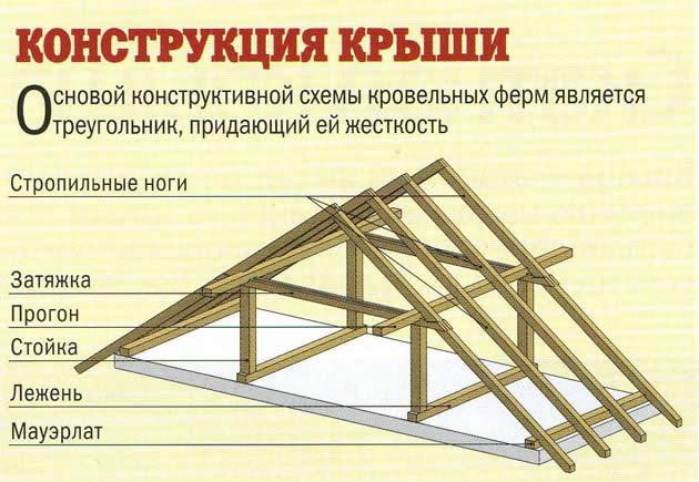 Расчёт стропильной системы двухскатной крыши своими руками