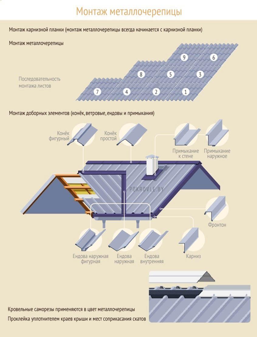 Монтаж металлочерепицы схема