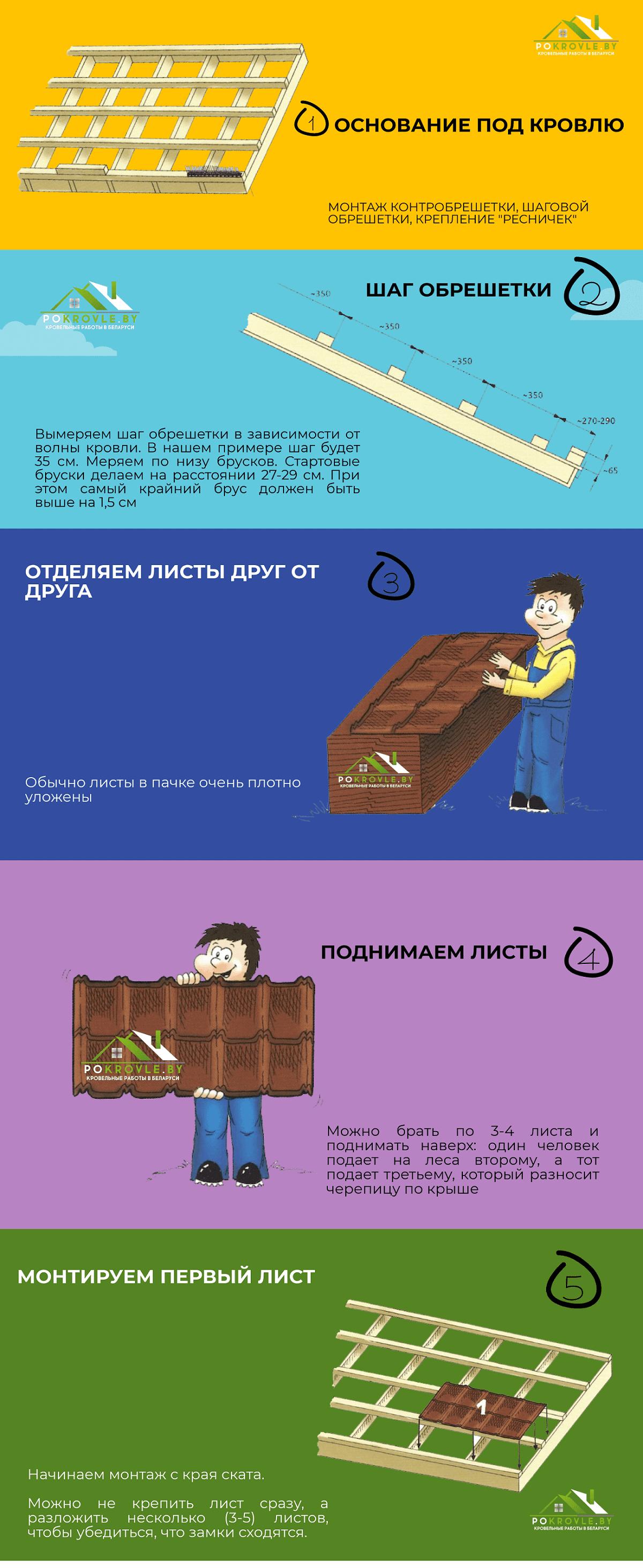 Инструкция по монтажу модульной металлочерепицы